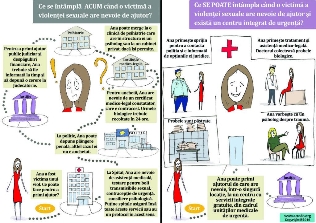 Centre integrate de urgență pentru victimele violenței sexuale