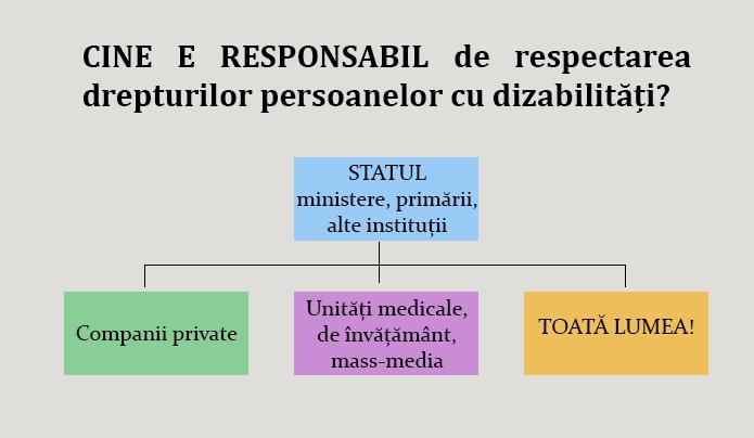 Imagine cine e responsabil dizabilitati